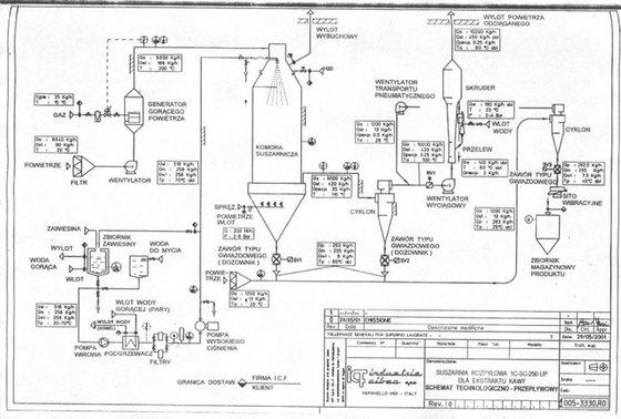 2001 1C-SC/250/UP Spray Dryer VERY