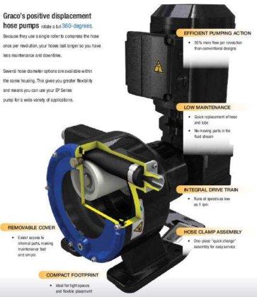 GRACO EP3019 - Hose/Peristaltic Pump