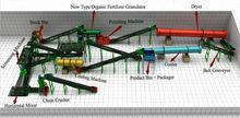 Organic Fertilizer Production P