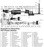 Washing/Recycling & Sorting Pla